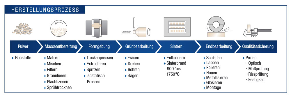 Herstellung Vogt Ceramic Components