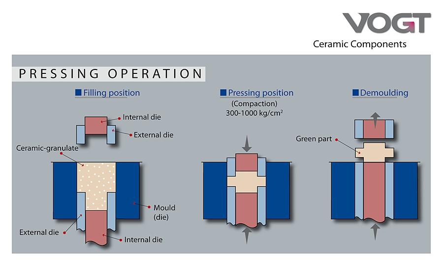 Production Vogt Ceramic Components